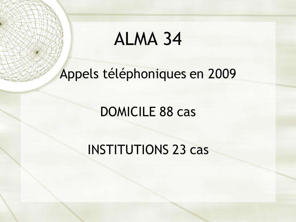 ALMA 34 Appels téléphoniques en 2009 DOMICILE 88 cas INSTITUTIONS 23 cas