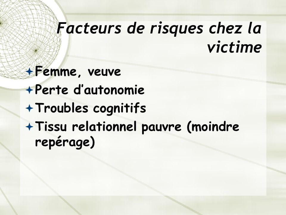 Facteurs de risques chez la victime Femme, veuve Perte dautonomie Troubles cognitifs Tissu relationnel pauvre (moindre repérage)
