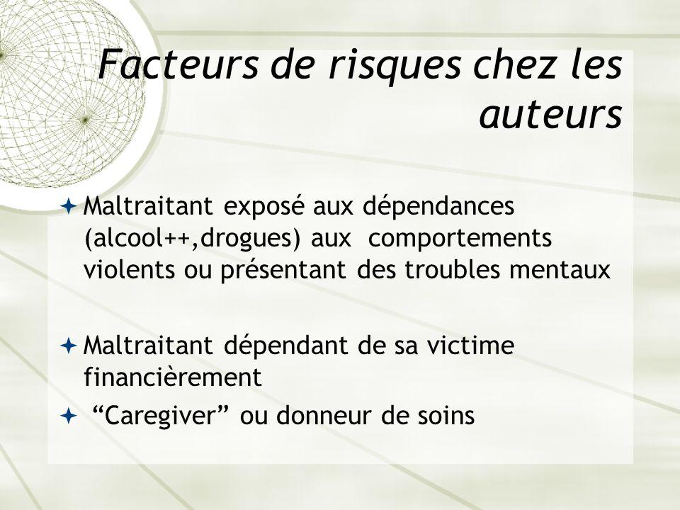 Facteurs de risques chez les auteurs Maltraitant exposé aux dépendances (alcool++,drogues) aux comportements violents ou présentant des troubles menta