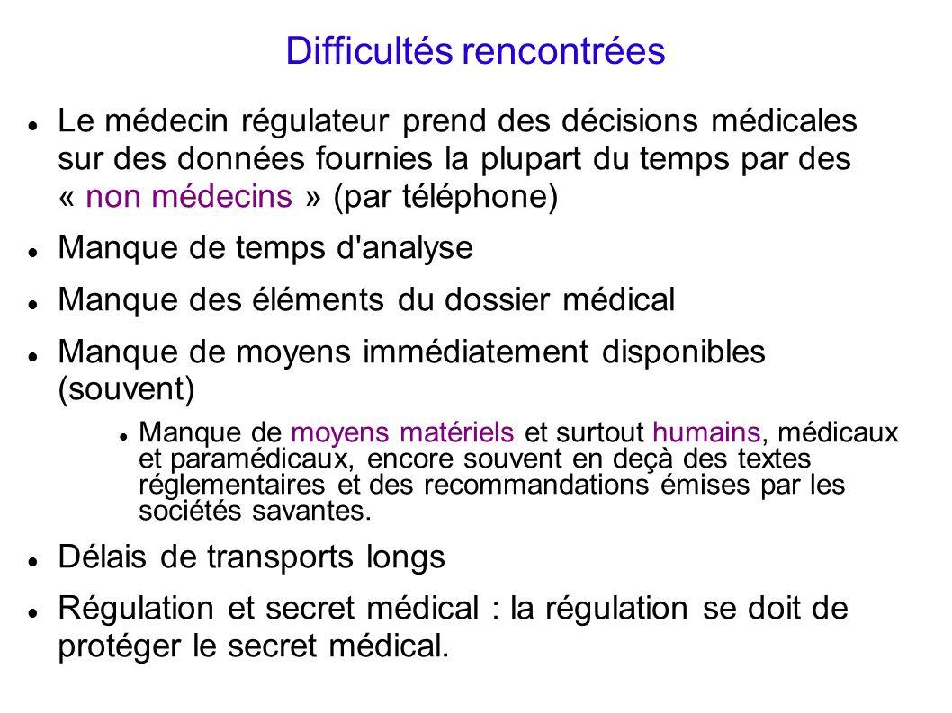 Difficultés rencontrées Le médecin régulateur prend des décisions médicales sur des données fournies la plupart du temps par des « non médecins » (par