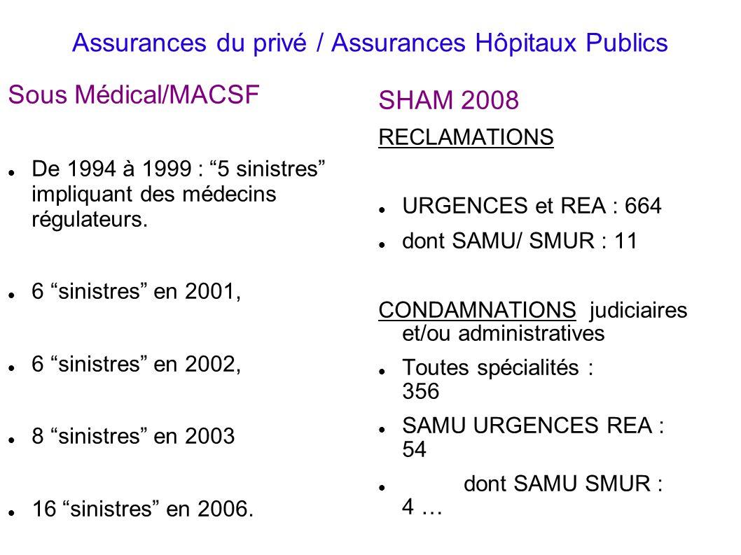 Assurances du privé / Assurances Hôpitaux Publics Sous Médical/MACSF De 1994 à 1999 : 5 sinistres impliquant des médecins régulateurs. 6 sinistres en