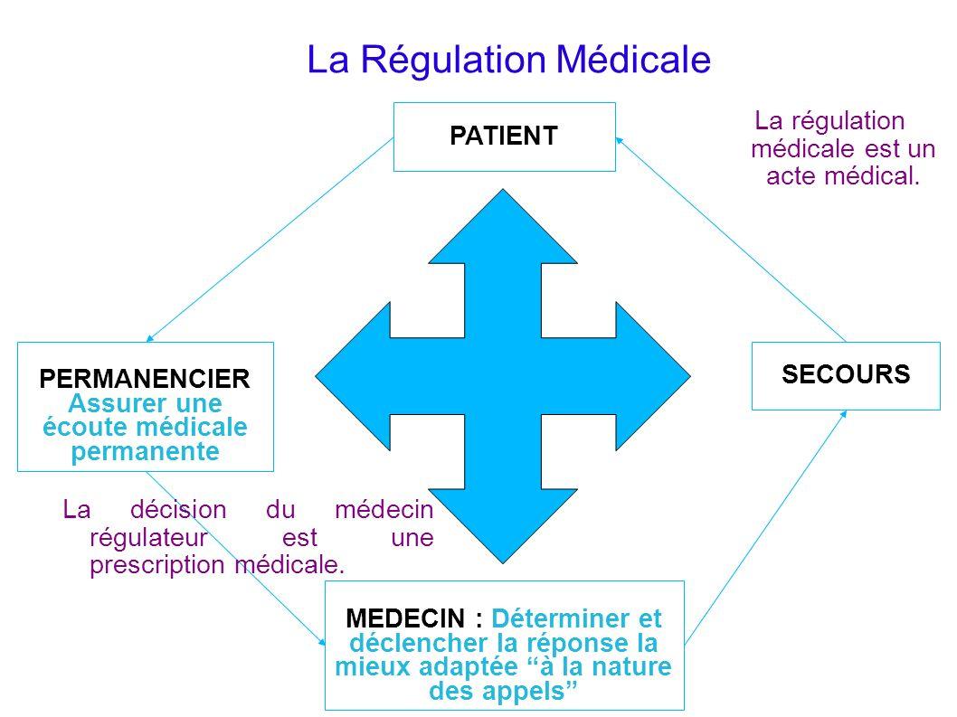 La Régulation Médicale MEDECIN : Déterminer et déclencher la réponse la mieux adaptée à la nature des appels PATIENT PERMANENCIER Assurer une écoute m
