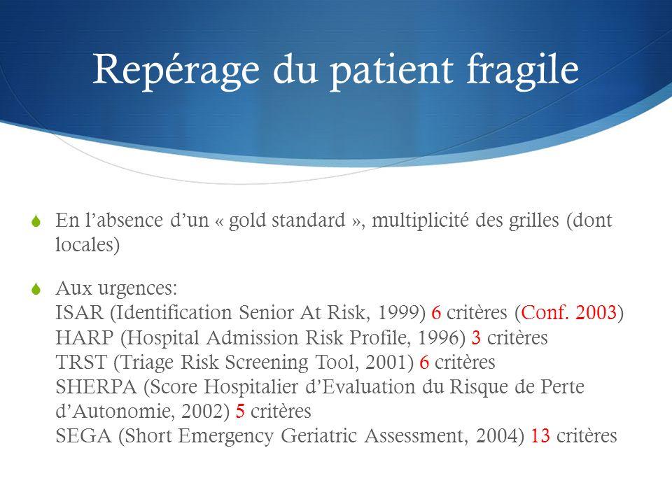 Repérage du patient fragile En labsence dun « gold standard », multiplicité des grilles (dont locales) Aux urgences: ISAR (Identification Senior At Risk, 1999) 6 critères (Conf.
