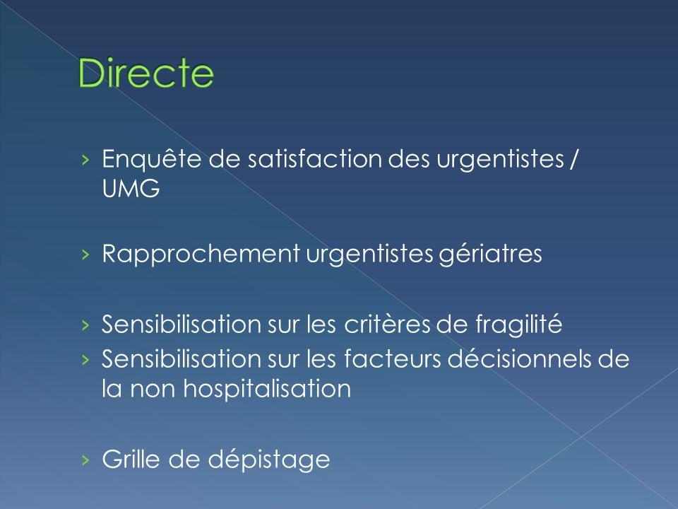 Enquête de satisfaction des urgentistes / UMG Rapprochement urgentistes gériatres Sensibilisation sur les critères de fragilité Sensibilisation sur les facteurs décisionnels de la non hospitalisation Grille de dépistage