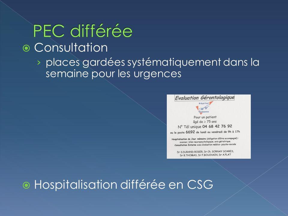 Consultation places gardées systématiquement dans la semaine pour les urgences Hospitalisation différée en CSG