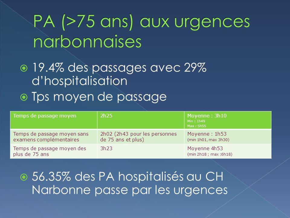19.4% des passages avec 29% dhospitalisation Tps moyen de passage 56.35% des PA hospitalisés au CH Narbonne passe par les urgences Temps de passage moyen2h25Moyenne : 3h10 Min : 1h49 Max : 5h55 Temps de passage moyen sans examens complémentaires 2h02 (2h43 pour les personnes de 75 ans et plus) Moyenne : 1h53 (min 1h01, max 3h30) Temps de passage moyen des plus de 75 ans 3h23Moyenne 4h53 (min 2h18 ; max :6h18)