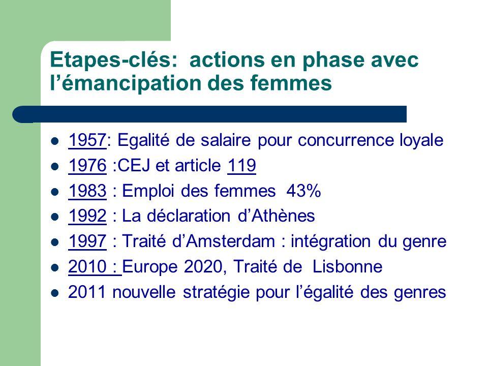 Etapes-clés: actions en phase avec lémancipation des femmes 1957: Egalité de salaire pour concurrence loyale 1976 :CEJ et article 119 1983 : Emploi de