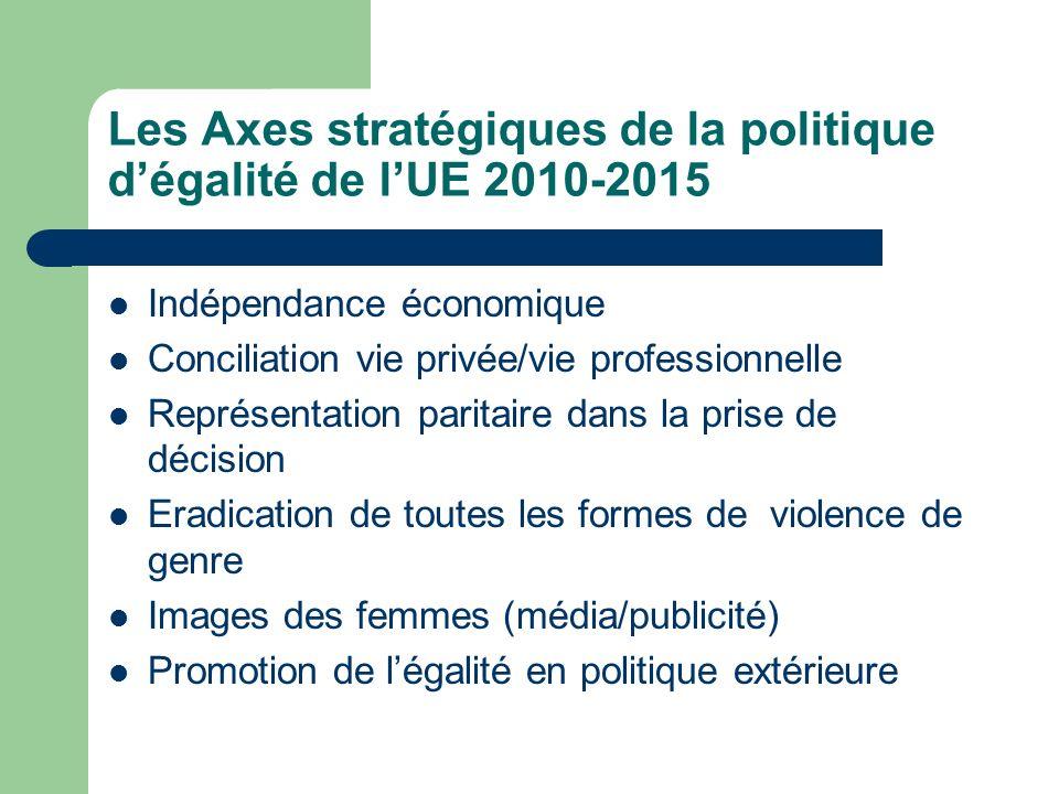Les Axes stratégiques de la politique dégalité de lUE 2010-2015 Indépendance économique Conciliation vie privée/vie professionnelle Représentation par