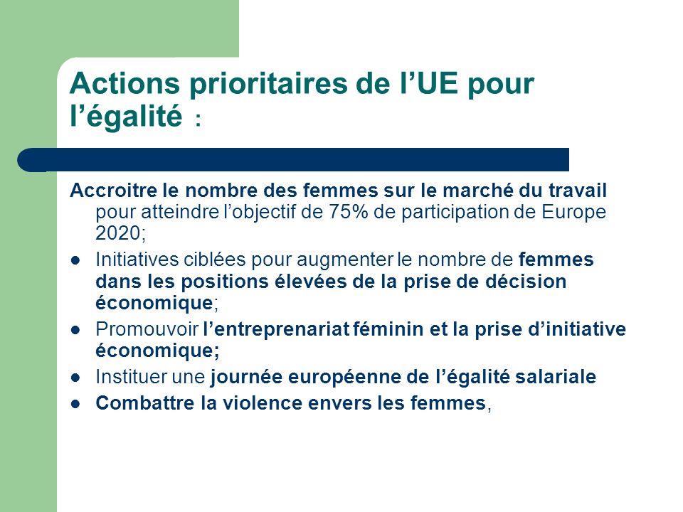 Actions prioritaires de lUE pour légalité : Accroitre le nombre des femmes sur le marché du travail pour atteindre lobjectif de 75% de participation de Europe 2020; Initiatives ciblées pour augmenter le nombre de femmes dans les positions élevées de la prise de décision économique; Promouvoir lentreprenariat féminin et la prise dinitiative économique; Instituer une journée européenne de légalité salariale Combattre la violence envers les femmes,