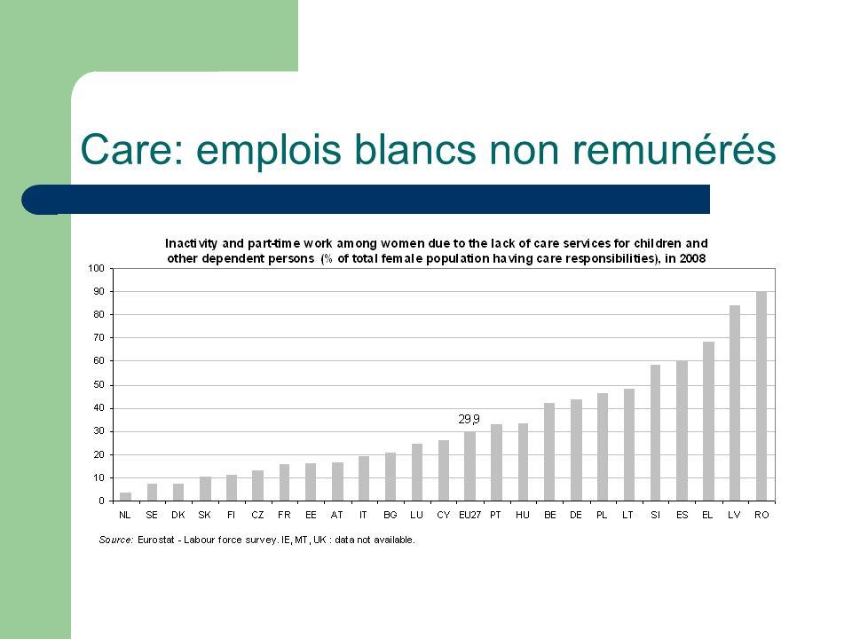 Care: emplois blancs non remunérés