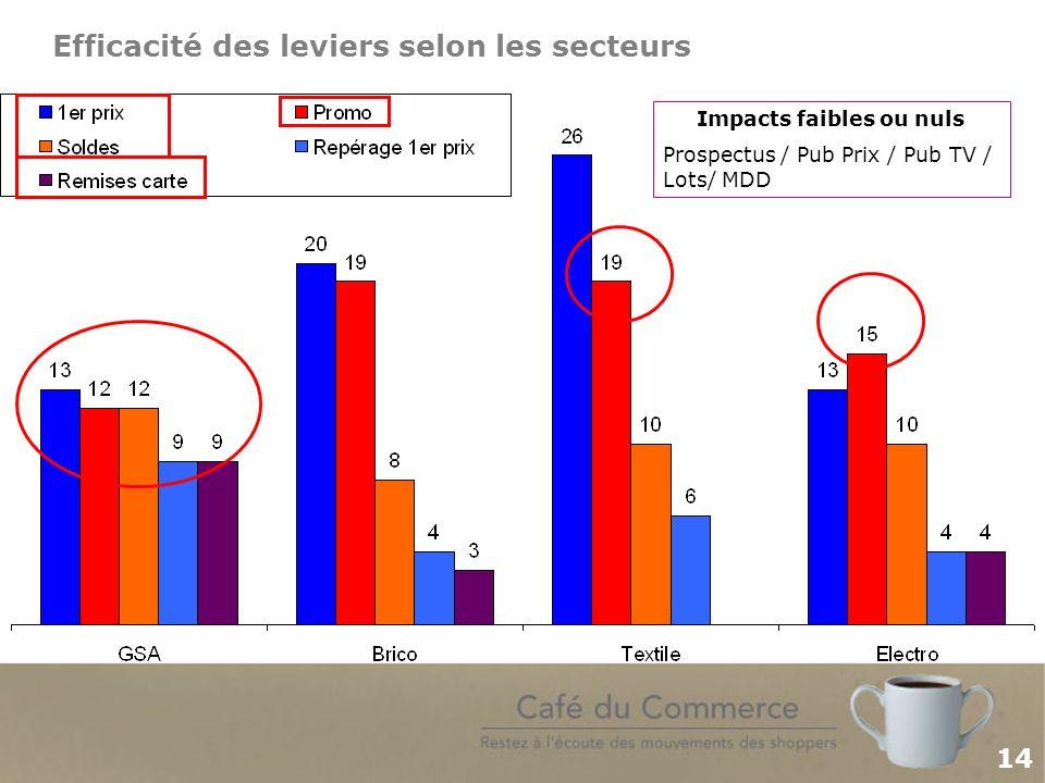 14 Efficacité des leviers selon les secteurs Impacts faibles ou nuls Prospectus / Pub Prix / Pub TV / Lots/ MDD