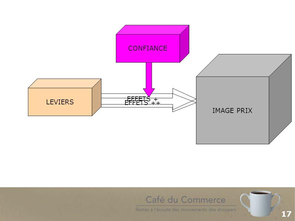 17 IMAGE PRIXLEVIERS EFFETS + CONFIANCE IMAGE PRIX LEVIERS EFFETS ++