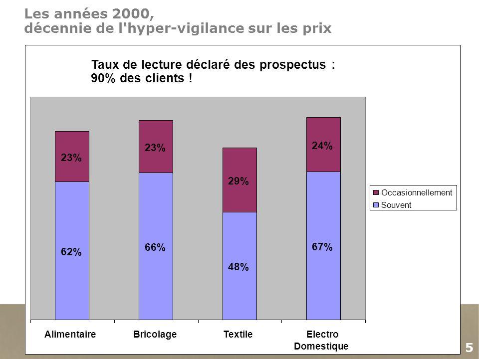 5 Les années 2000, décennie de l hyper-vigilance sur les prix Taux de lecture déclaré des prospectus : 90% des clients .