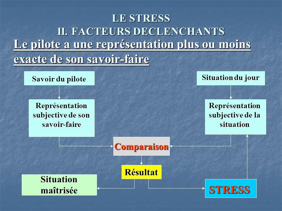 LE STRESS II. FACTEURS DECLENCHANTS Le pilote a une représentation plus ou moins exacte de son savoir-faire Savoir du pilote Représentation subjective