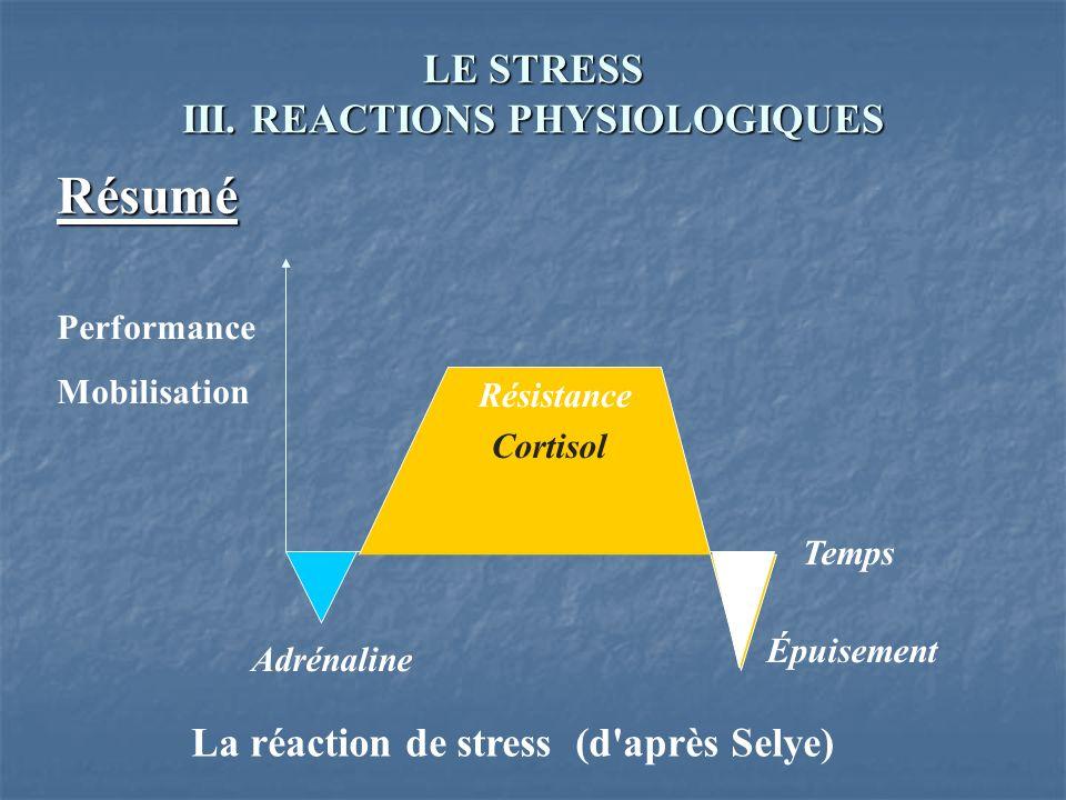 LE STRESS III. REACTIONS PHYSIOLOGIQUES Résumé La réaction de stress (d'après Selye) Performance Mobilisation Temps Cortisol Adrénaline Épuisement Rés