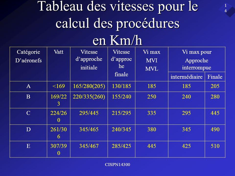 CISPN14300 14 Tableau des vitesses pour le calcul des procédures en Km/h Catégorie Daéronefs VattVitesse dapproche initiale Vitesse dapproc he finale