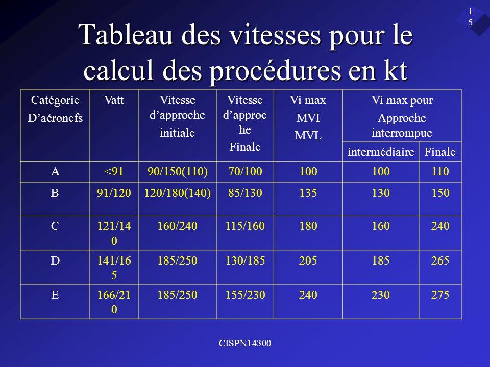 CISPN14300 15 Tableau des vitesses pour le calcul des procédures en kt Catégorie Daéronefs VattVitesse dapproche initiale Vitesse dapproc he Finale Vi