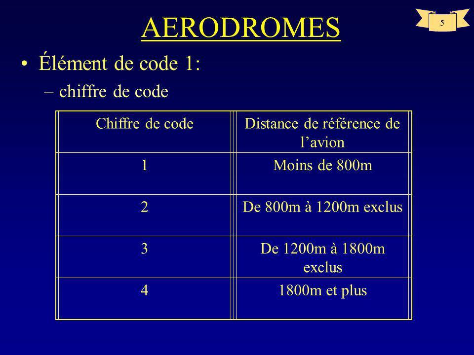 5 AERODROMES Élément de code 1: –chiffre de code Chiffre de codeDistance de référence de lavion 1Moins de 800m 2De 800m à 1200m exclus 3De 1200m à 1800m exclus 41800m et plus