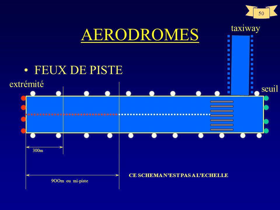 49 AERODROMES Feux de plate-forme –Feux dextrémité de piste Fixes Unidirectionnels Rouges –Feux daxe de piste les pistes avec approche de précision de