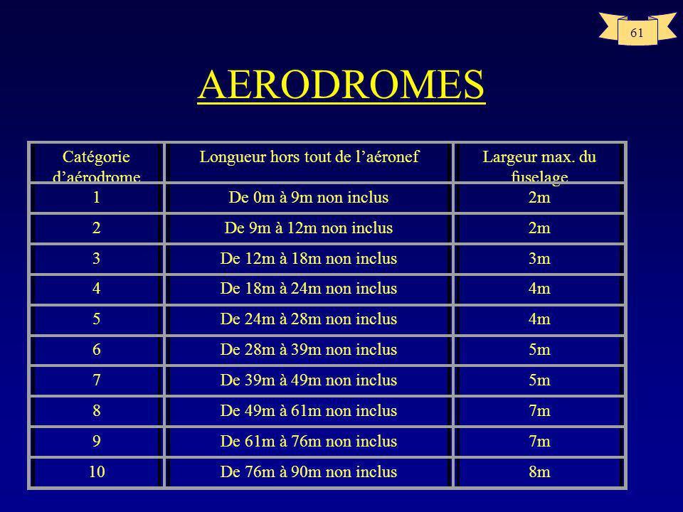 60 AERODROMES CATEGORIE DAERODROME POUR LE SAUVETAGE ET LA LUTTE CONTRE LINCENDIEA14p105 –de 1 à 10 –à chaque catégorie correspond des quantités minim