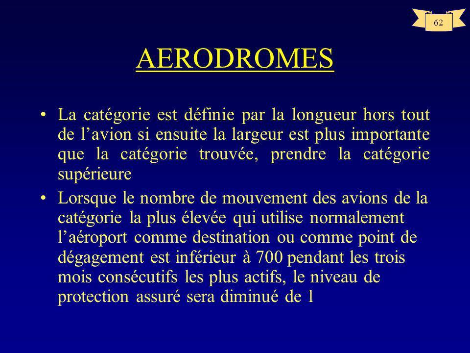 61 AERODROMES Catégorie daérodrome Longueur hors tout de laéronefLargeur max. du fuselage 1De 0m à 9m non inclus2m 2De 9m à 12m non inclus2m 3De 12m à