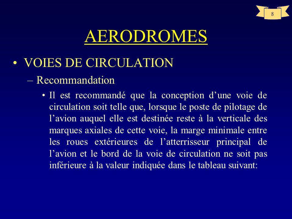 7 AERODROMES Largeur de voie de circulation A14 p20 Lettre de code A7,5m B10,5m C15m si empattement avion<18m 18m si empattement avion>=18m D18m si vo