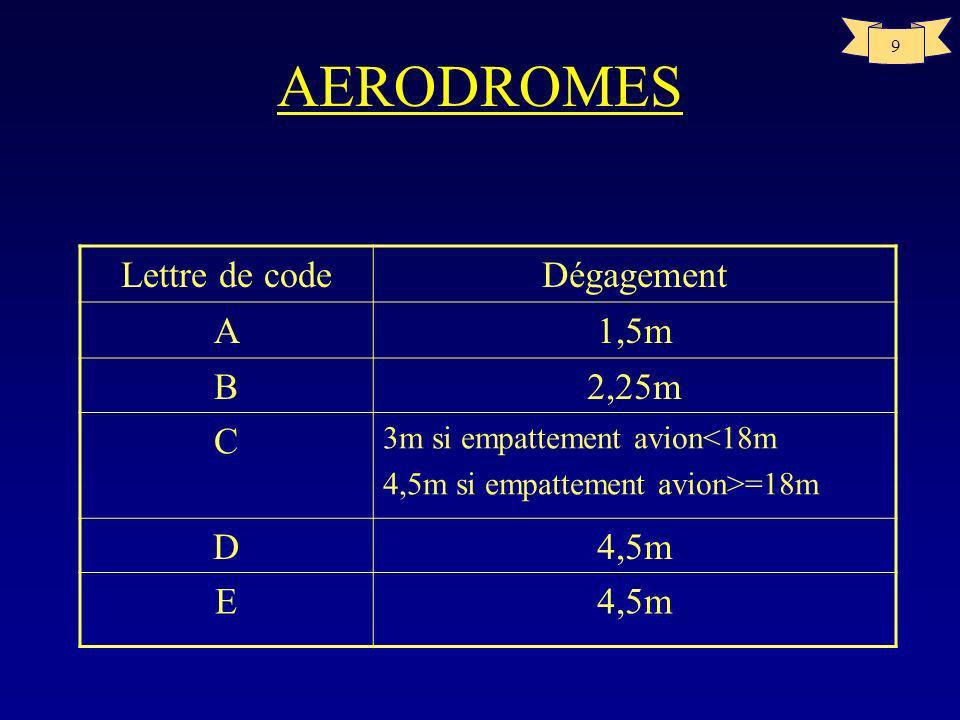 19 AERODROMES Distances déclarées –Aire de sécurité dextrémité de piste (RESA) Aire symétrique par rapport au prolongement de laxe de piste et adjacente à lextrémité de la bande, qui est destinée principalement à réduire les risques de dommages matériels au cas ou un avion atterrirait trop court ou dépasserait lextrémité de piste (aire dégagée et nivelée) –Prolongements dégagés Aire rectangulaire définie, au sol à ou sur leau, placée sous le contrôle de lautorité compétente et choisie ou aménagée de manière à constituer une aire convenable au-dessus de laquelle un aéronef peut exécuter une partie de montée initiale jusquà une hauteur spécifiée.