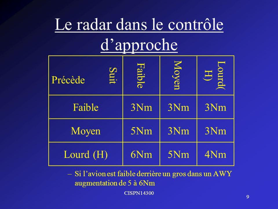 CISPN14300 9 Le radar dans le contrôle dapproche –Si lavion est faible derrière un gros dans un AWY augmentation de 5 à 6Nm Suit Faible Moyen Lourd( H) Précède Faible3Nm Moyen5Nm3Nm Lourd (H)6Nm5Nm4Nm