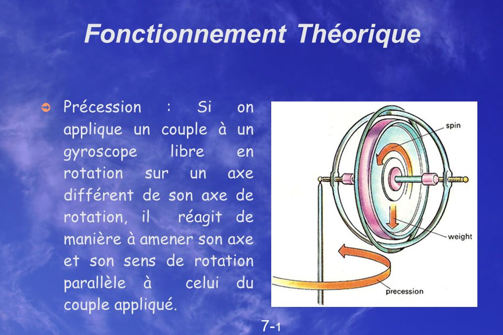 Fonctionnement Théorique Précession : Si on applique un couple à un gyroscope libre en rotation sur un axe différent de son axe de rotation, il réagit