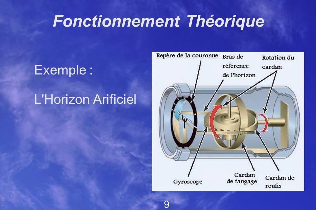 Fonctionnement Théorique Exemple : L'Horizon Arificiel 9