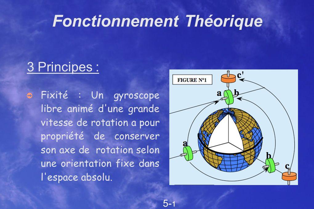 Fonctionnement Théorique 3 Principes : Fixité : Un gyroscope libre animé d'une grande vitesse de rotation a pour propriété de conserver son axe de rot