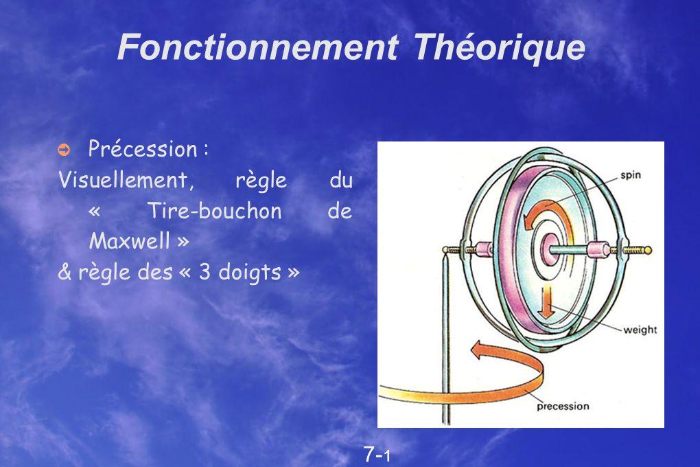 Fonctionnement Théorique Précession : Visuellement, règle du « Tire-bouchon de Maxwell » & règle des « 3 doigts » 7- 1