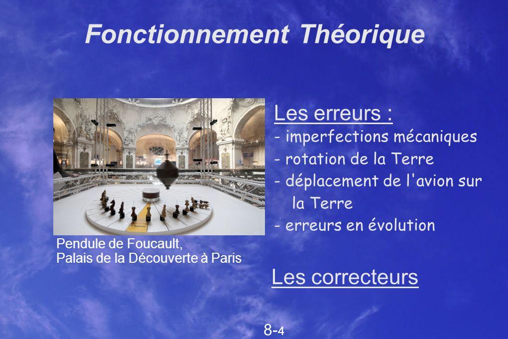 Fonctionnement Théorique Les erreurs : - imperfections mécaniques - rotation de la Terre - déplacement de l'avion sur la Terre - erreurs en évolution