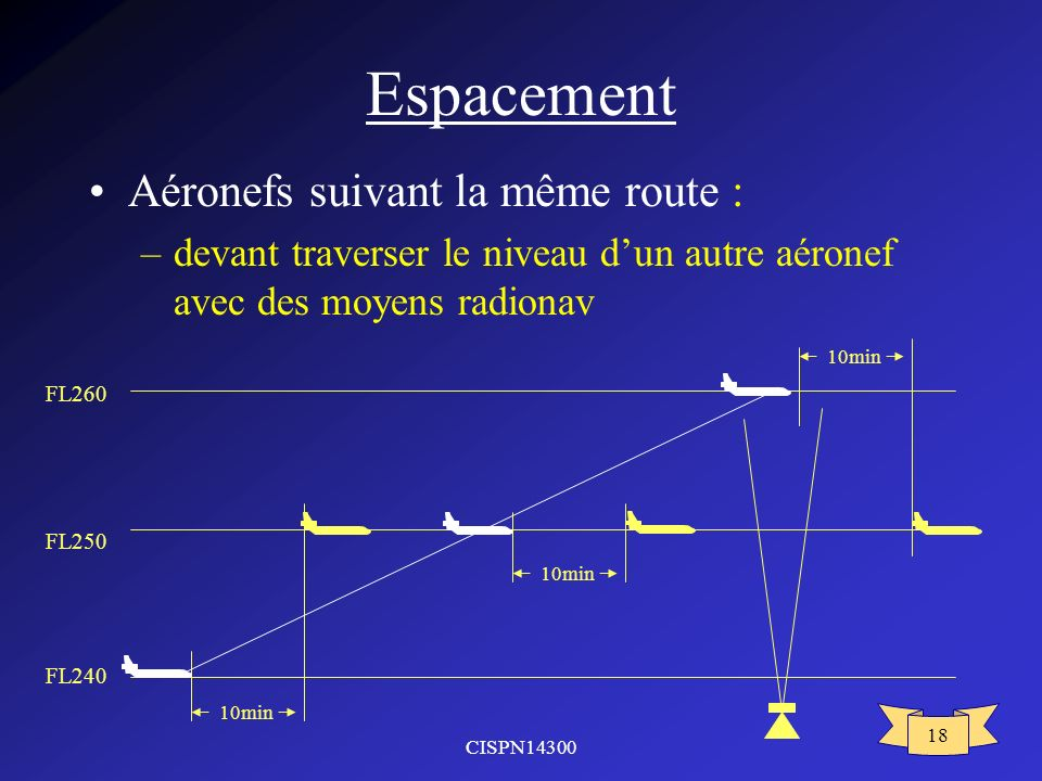 CISPN14300 18 Espacement Aéronefs suivant la même route : –devant traverser le niveau dun autre aéronef avec des moyens radionav FL250 FL260 FL240 10min