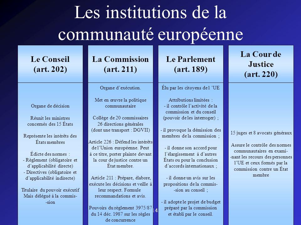 CISPN143008 Les institutions de la communauté européenne La Cour de Justice (art. 220) Le Parlement (art. 189) La Commission (art. 211) Le Conseil (ar