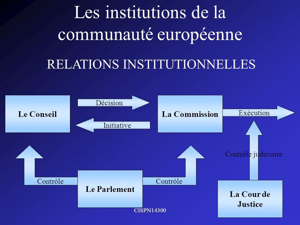 CISPN143009 Les institutions de la communauté européenne La Cour de Justice Le Parlement La CommissionLe Conseil RELATIONS INSTITUTIONNELLES Décision