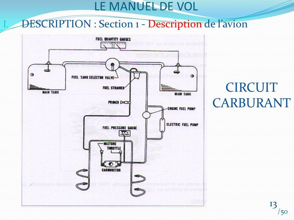 LE MANUEL DE VOL /50 I. DESCRIPTION : Section 1 - Description de lavion CIRCUIT CARBURANT 13