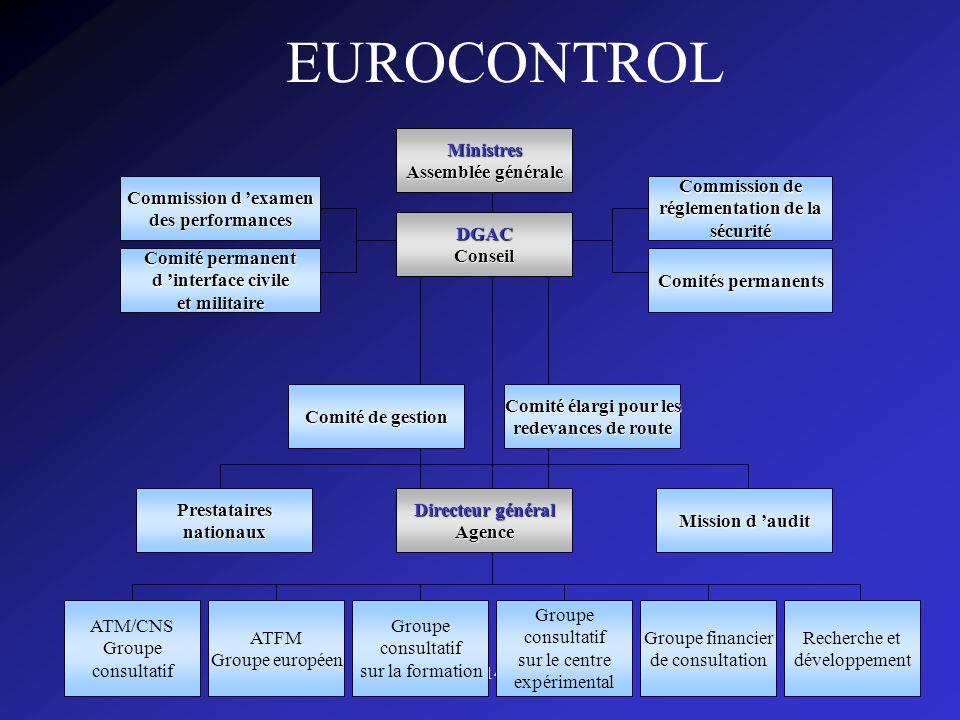 CISPN143008 EUROCONTROL Ministres Assemblée générale DGACConseil Commission de réglementation de la sécurité Comités permanents Commission d examen de