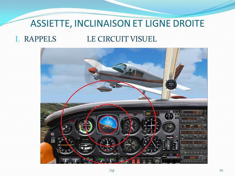 ASSIETTE, INCLINAISON ET LIGNE DROITE /2910 I.RAPPELSLE CIRCUIT VISUEL