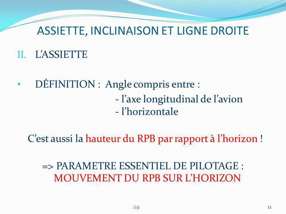 ASSIETTE, INCLINAISON ET LIGNE DROITE II. LASSIETTE DÉFINITION : Angle compris entre : - laxe longitudinal de lavion - lhorizontale Cest aussi la haut