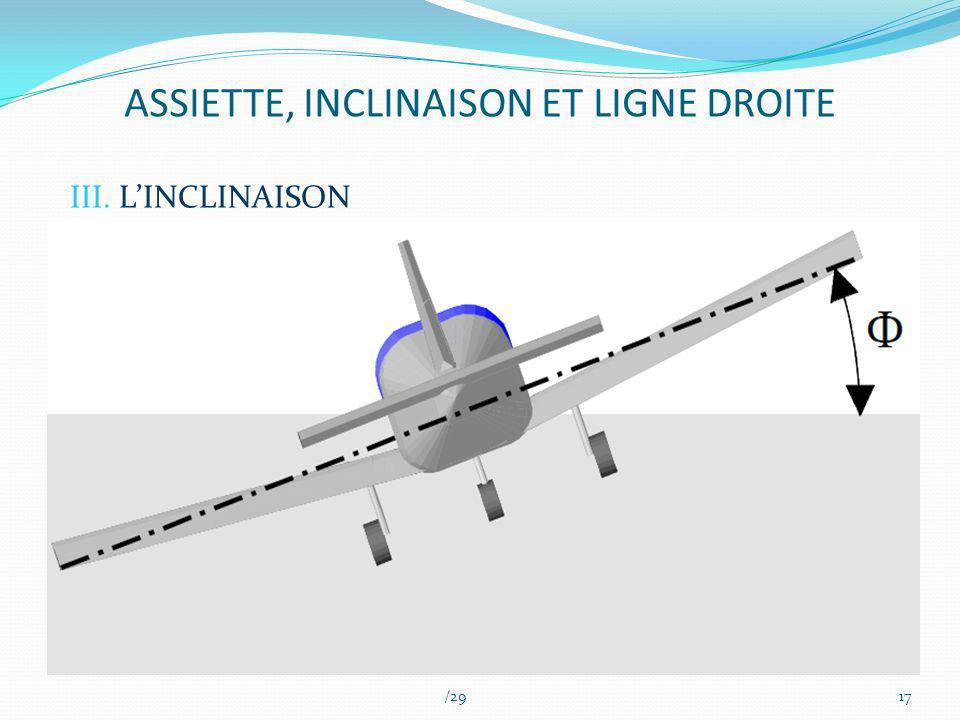 ASSIETTE, INCLINAISON ET LIGNE DROITE III. LINCLINAISON /2917