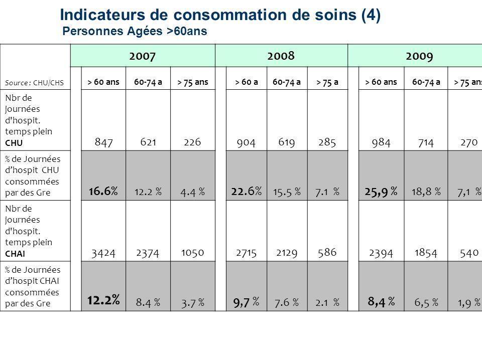 Indicateurs de consommation de soins (4) Personnes Agées >60ans Source : CHU/CHS 200720082009 > 60 ans60-74 a> 75 ans> 60 a60-74 a> 75 a> 60 ans60-74