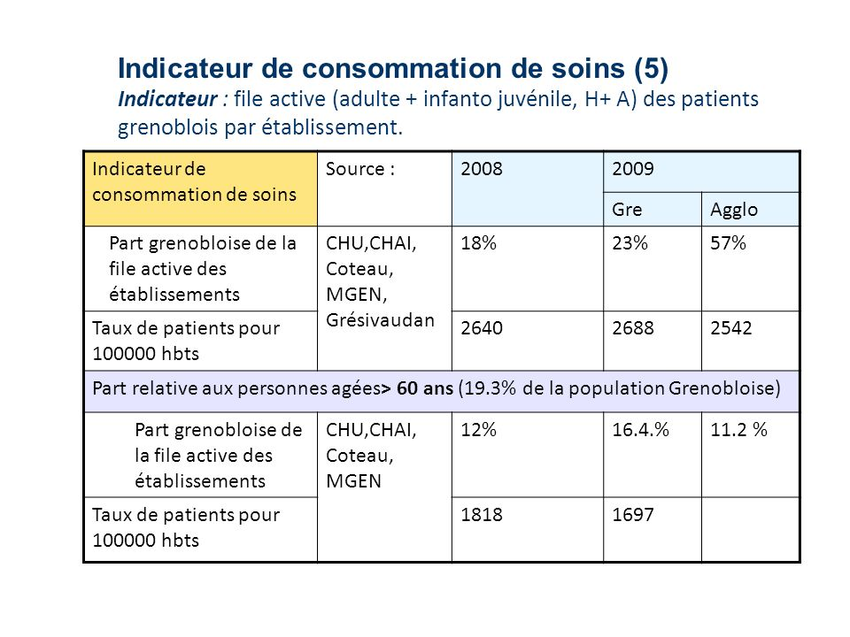 Indicateur de consommation de soins (5) Indicateur : file active (adulte + infanto juvénile, H+ A) des patients grenoblois par établissement. Indicate