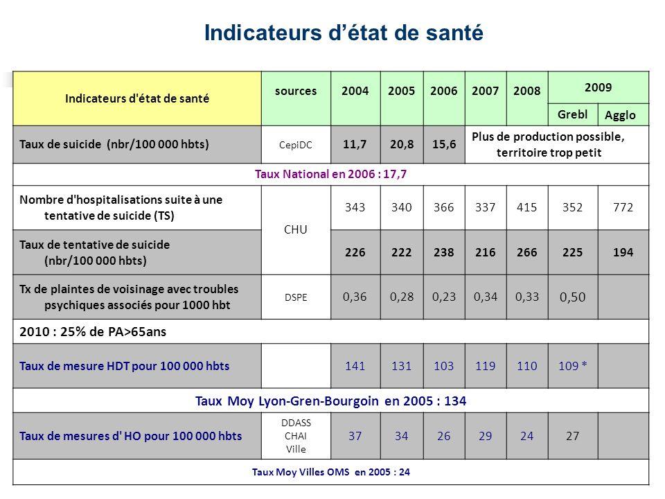 Indicateurs détat de santé Indicateurs d'état de santé sources 2004 2005 2006 2007 2008 2009 GreblAgglo Taux de suicide (nbr/100 000 hbts) CepiDC 11,7