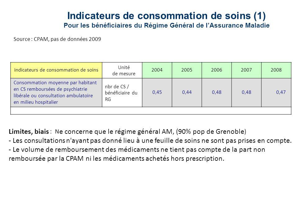 Indicateurs de consommation de soins (1) Pour les bénéficiaires du Régime Général de lAssurance Maladie Limites, biais : N e concerne que le régime gé