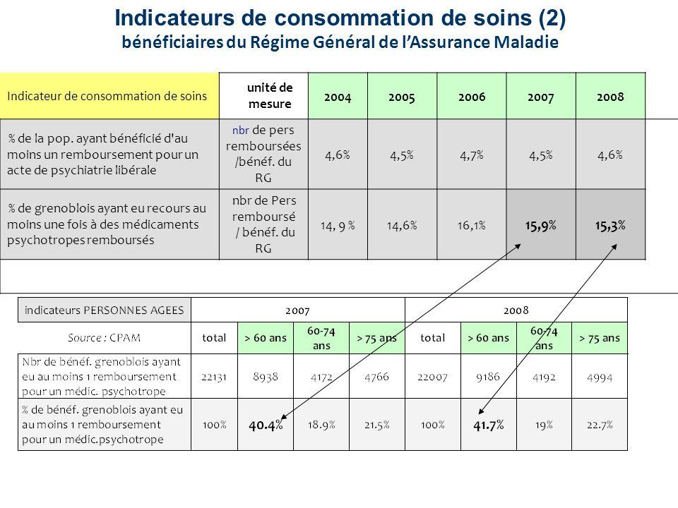 Indicateurs de consommation de soins (2) bénéficiaires du Régime Général de lAssurance Maladie Indicateur de consommation de soins unité de mesure 200