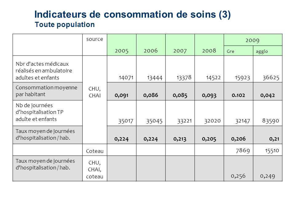 Indicateurs de consommation de soins (3) Toute population source 2005200620072008 2009 Greagglo Nbr d'actes médicaux réalisés en ambulatoire adultes e