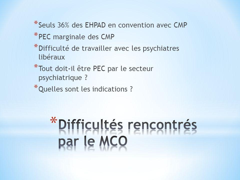 * Seuls 36% des EHPAD en convention avec CMP * PEC marginale des CMP * Difficulté de travailler avec les psychiatres libéraux * Tout doit-il être PEC