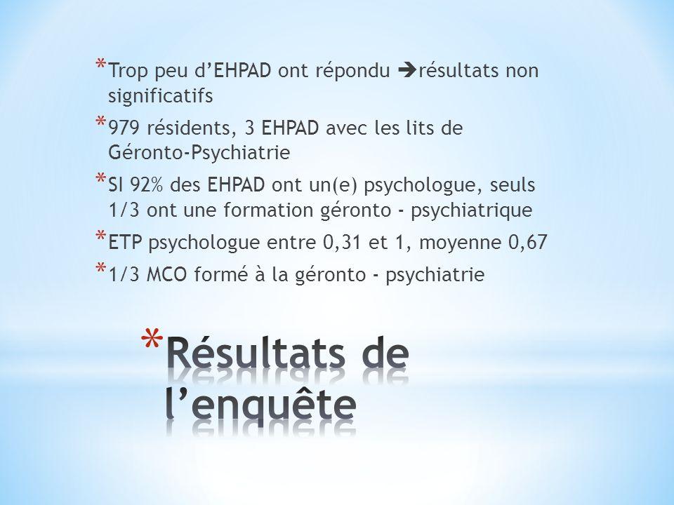 * Trop peu dEHPAD ont répondu résultats non significatifs * 979 résidents, 3 EHPAD avec les lits de Géronto-Psychiatrie * SI 92% des EHPAD ont un(e) p