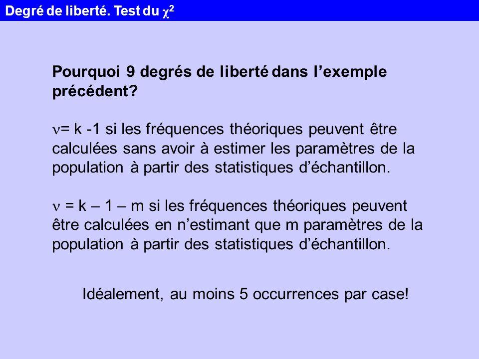 Pourquoi 9 degrés de liberté dans lexemple précédent? = k -1 si les fréquences théoriques peuvent être calculées sans avoir à estimer les paramètres d